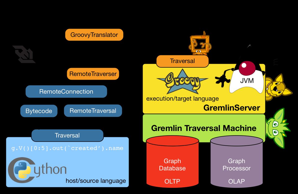 language-variant